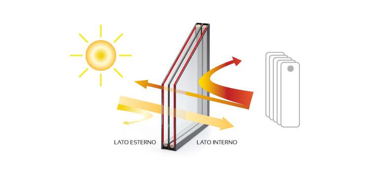 serramenti-basso-emissivi-risparmio-energetico