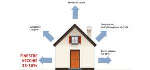 serramenti-ed-infissi-risparmio-energetico